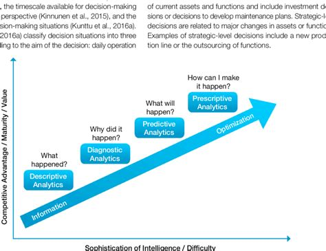 STAGES OF DATA ANALYTICS MATURITY (ADAPTED FROM DAVENPORT