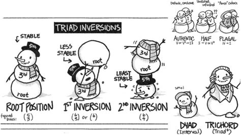 Chords, cadences and inversions, described by snowmen