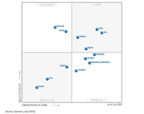 Gartner: 70% of companies in Box and Dropbox space are