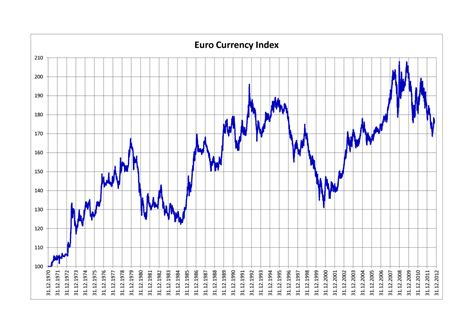Euro Currency Index – Wikipedia