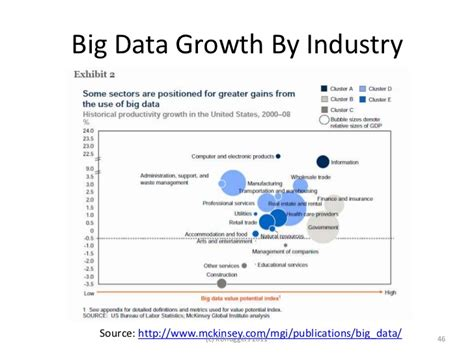 Analytics and Data Mining Industry Overview