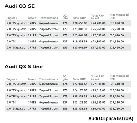 Audi Q3 test drive and review - Test and Review
